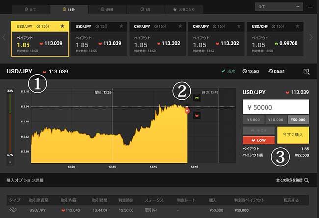 ハイローオーストラリアの取引画面例