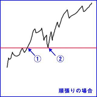為替の動き例